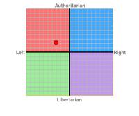 Hexarafi political compass.png