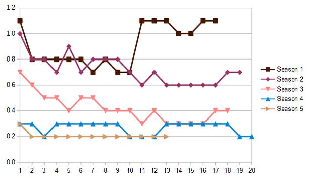 AMLT Demo ratings.png