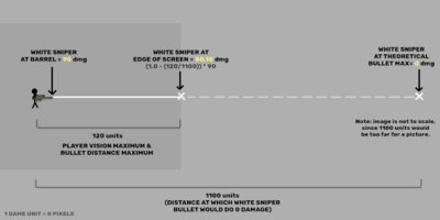 Damage Distance Diagram
