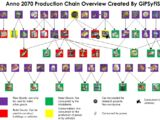 Production Chains