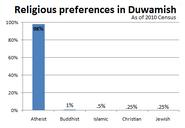 Duwamish religion data 2010