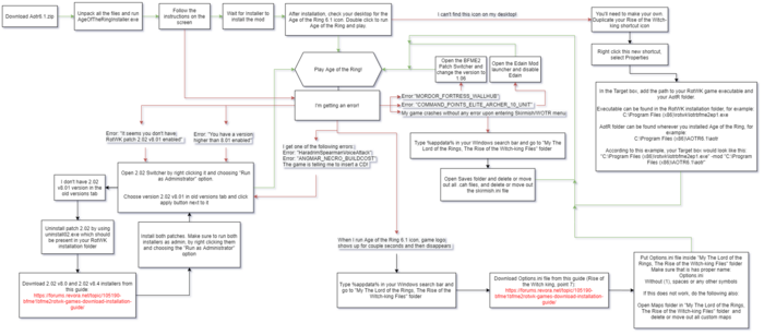 Age of the Ring Installation Flowchart.png