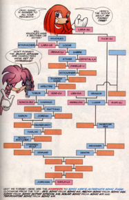 Knuckles Family Tree.PNG