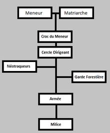 Hiérarchie Argeh'nienne.png