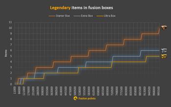 Diagram Fusion Boxes legendary