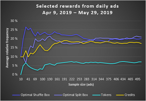 Selected rewards from daily ads (20190409-20190529).png