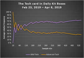 The Tech card in Daily Kit Boxes (pre 4.2.0).png