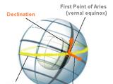 Схилення (астрономія)