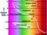 Спектральна класифікація зірок