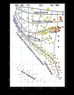 H-R diagram-uk