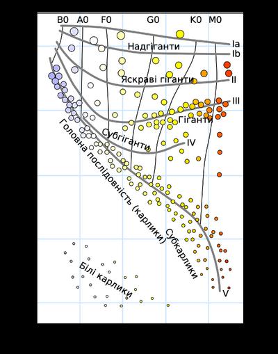 H-R diagram-uk.png