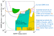 CDMS parameter space 2004.png