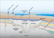 Chesapeake Crater profile view