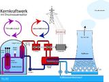 Reaktortypen
