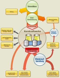 Schema radioaktiver Abfaelle.jpg