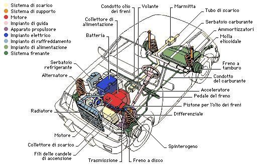 Impianti di un'automobile.jpg