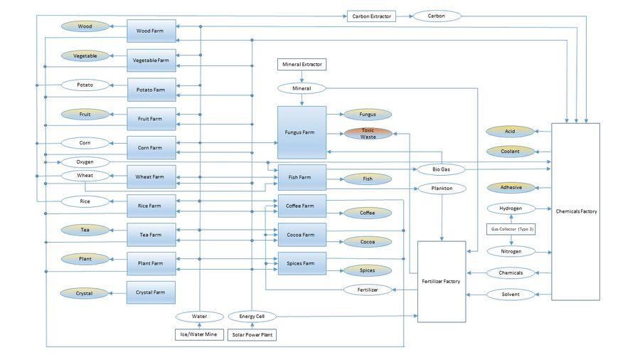Farm Production Chain.jpg