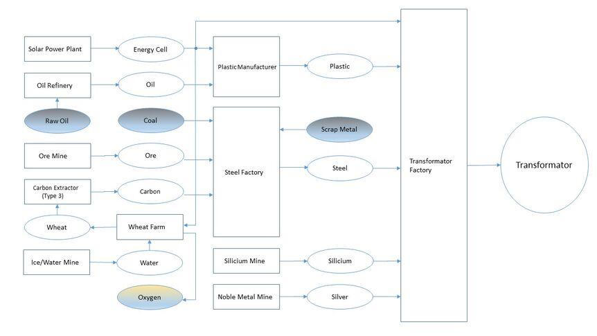Transformator Production Chain.jpg
