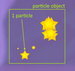 Particle-vs-particle-object.png