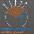 EmitterSpreadDirection.png