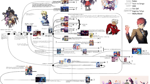 r/fatestaynight - The Complete Timeline of the Nasuverse: Fate, Tsukihime, Kara no Kyoukai etc.