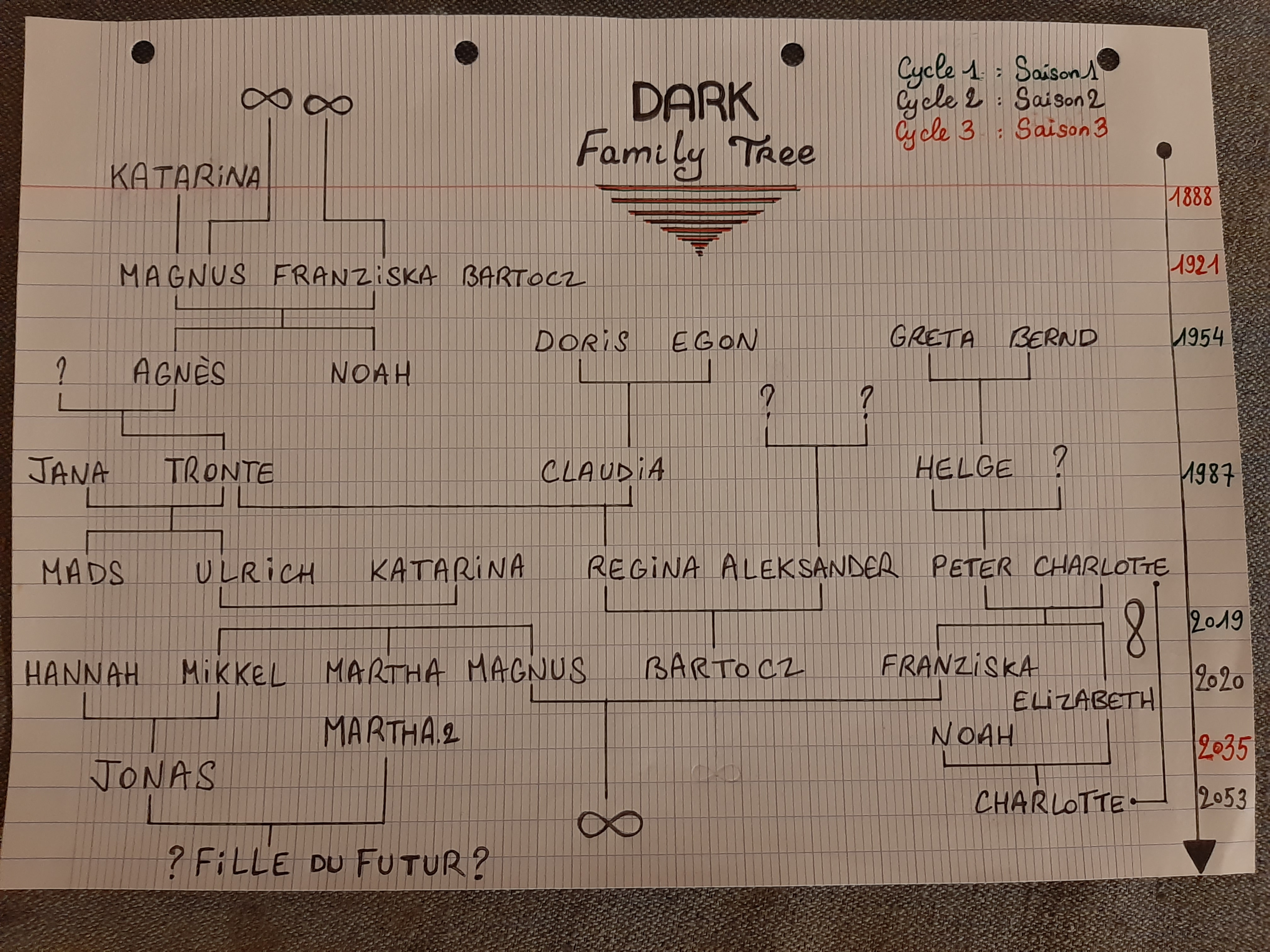 After watching season 2 , here's my family tree (I'm french btw)