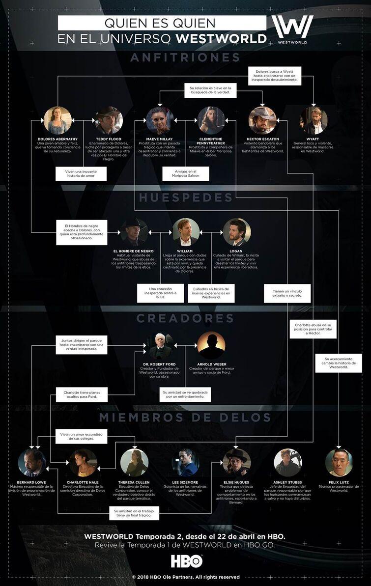 ¿Quien es quien en el Universo  WESTWOLRD?