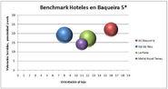 Benchmark hotel ac baqueira