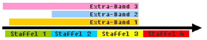 ExtraBände-ZeitlicheEinordnungBIG.png