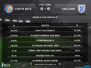 Costa-Rica-England-Stats