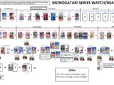Monogatari Series Timeline and Watch Guide
