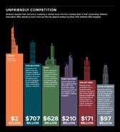Infografia de competición