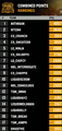 Gci17 individual ranking of day-1 day-2 day-3.png