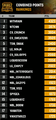 Gci17 individual ranking of day-1 day-2.png