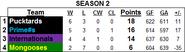 Standings S2