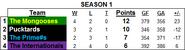 Standings S1