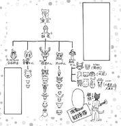 Diagrama del Club de Teatro (Manga)