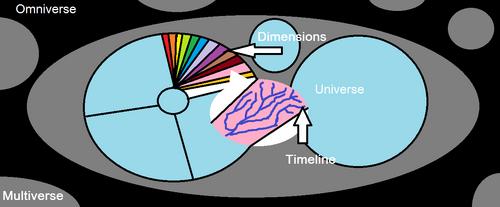 BTFF Multiverse Graphic.png