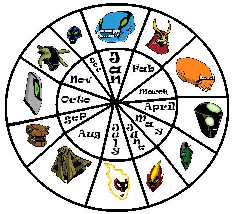 Ben 10: Horoscope