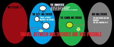 The Four Multiverses.png