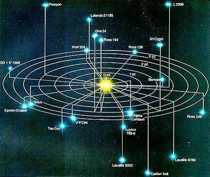 The Stars Nearest To Me