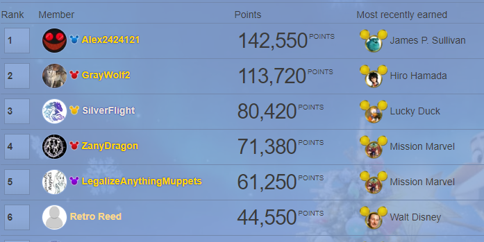 FudgyGuy-fduser/How ridiculous the Disney Wiki leaderboard looks