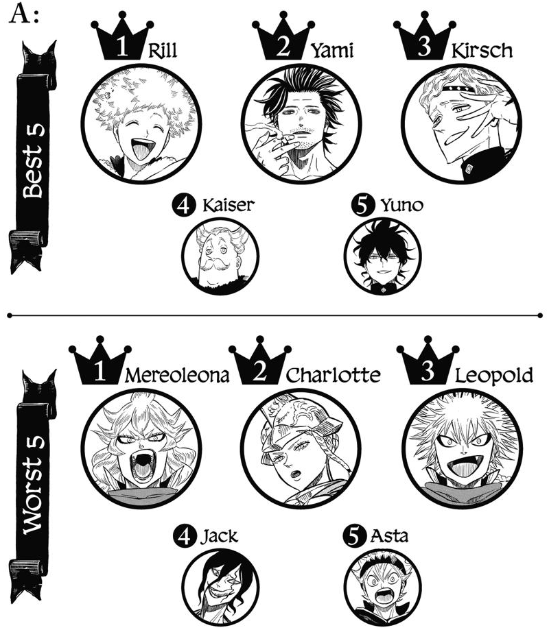 Artistic rankings of Magic Knights.png