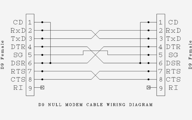 Null modem | BMET Wiki | FandomBMET Wiki - Fandom