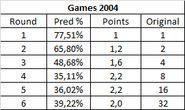 Games2004