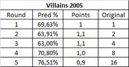 Villains2005