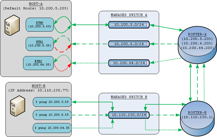 Routing multiple interfaces with single gateway before.png