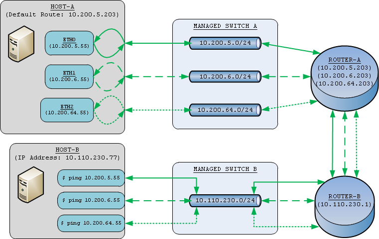 Routing multiple interfaces with single gateway after.png