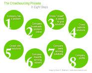 Crowdsourcing process