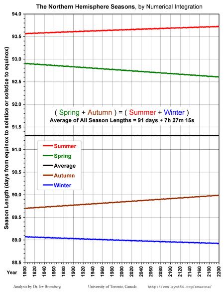 Season Lengths Present.png